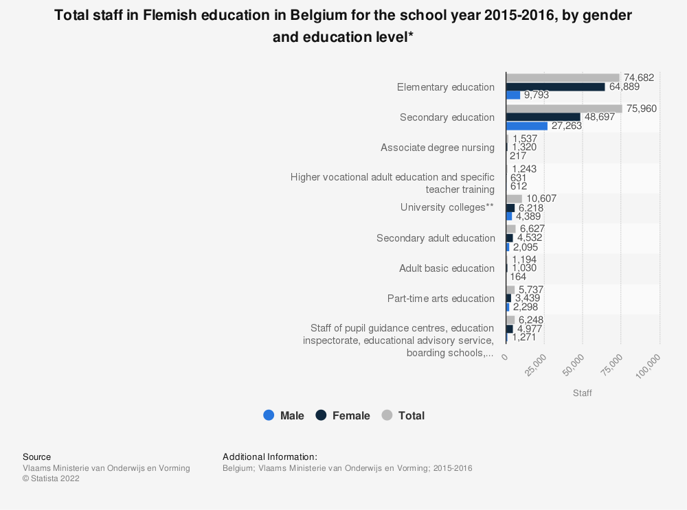 Statistic: Total staff in Flemish education in Belgium for the school year 2015-2016, by gender and education level* | Statista
