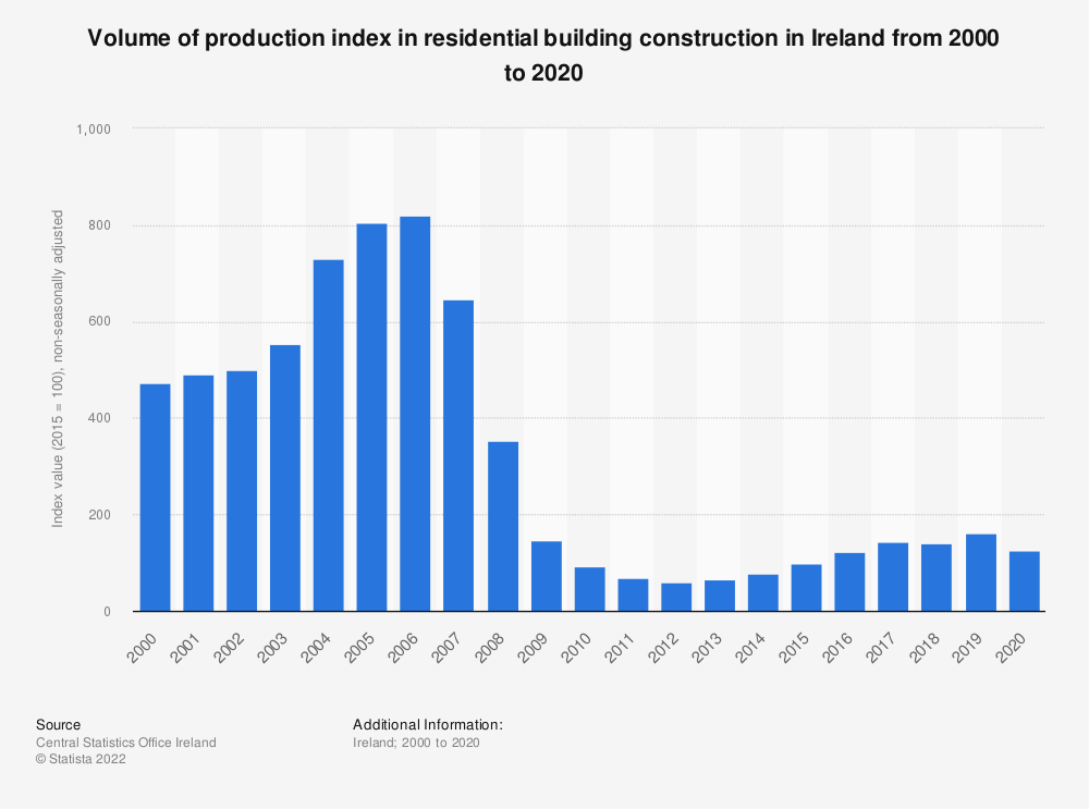 Statistic: Volume of production index in residential building construction in Ireland from 2000 to 2020   Statista