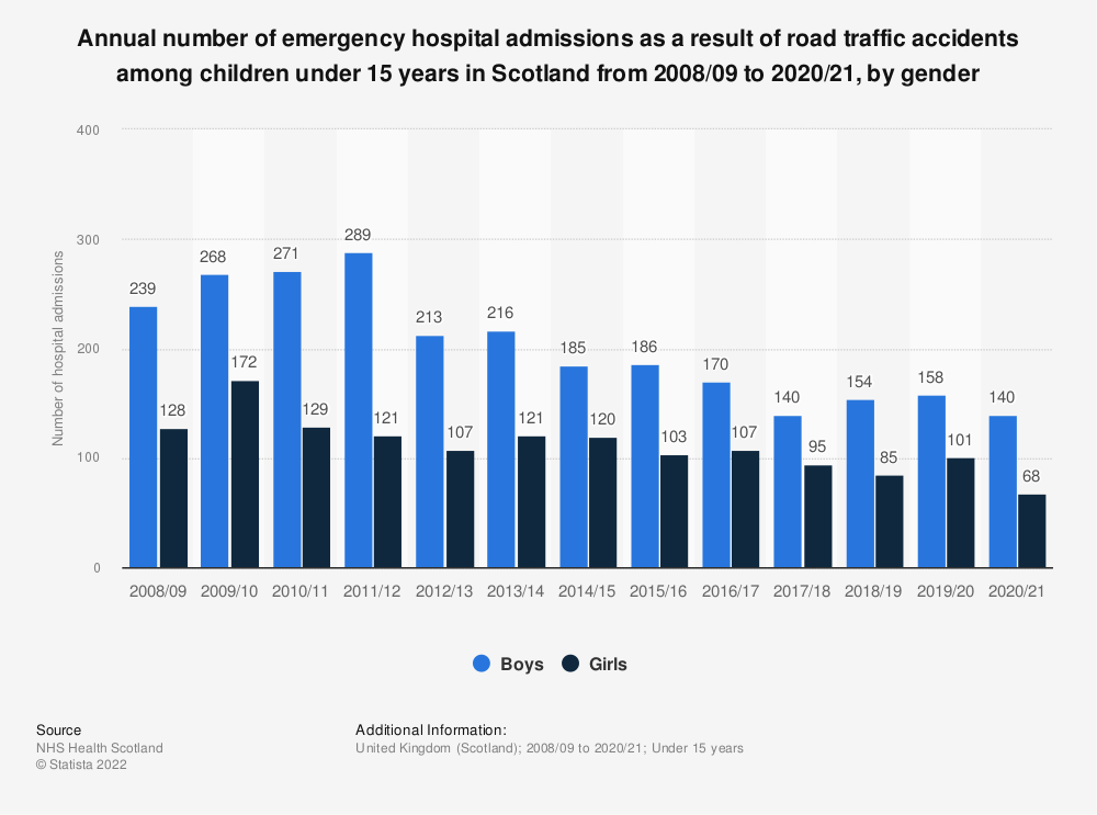Statistic: Annual number of emergency hospital admissions as a result of road traffic accidents among children under 15 years in Scotland from 2008/09 to 2019/20, by gender | Statista