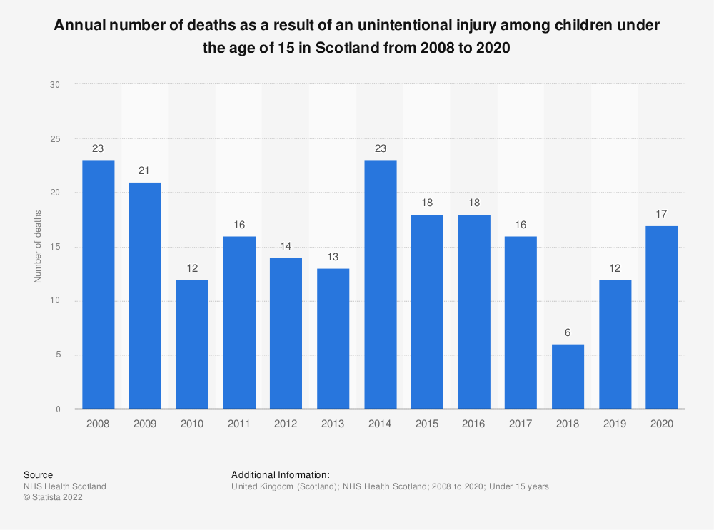 Statistic: Annual number of deaths as a result of an unintentional injury among children under the age of 15 in Scotland from 2008 to 2017   Statista