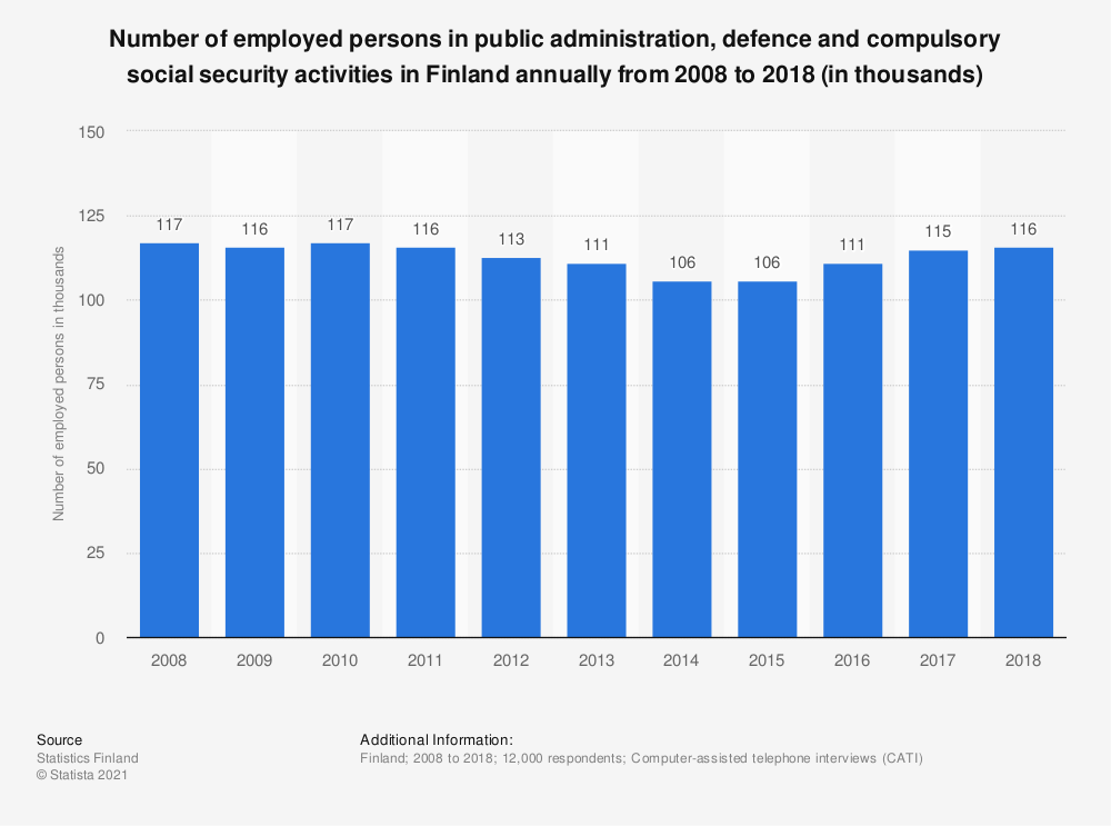 Statistic: Number of employed persons in public administration, defence and compulsory social security activities in Finland annually from 2008 to 2018 (in thousands) | Statista