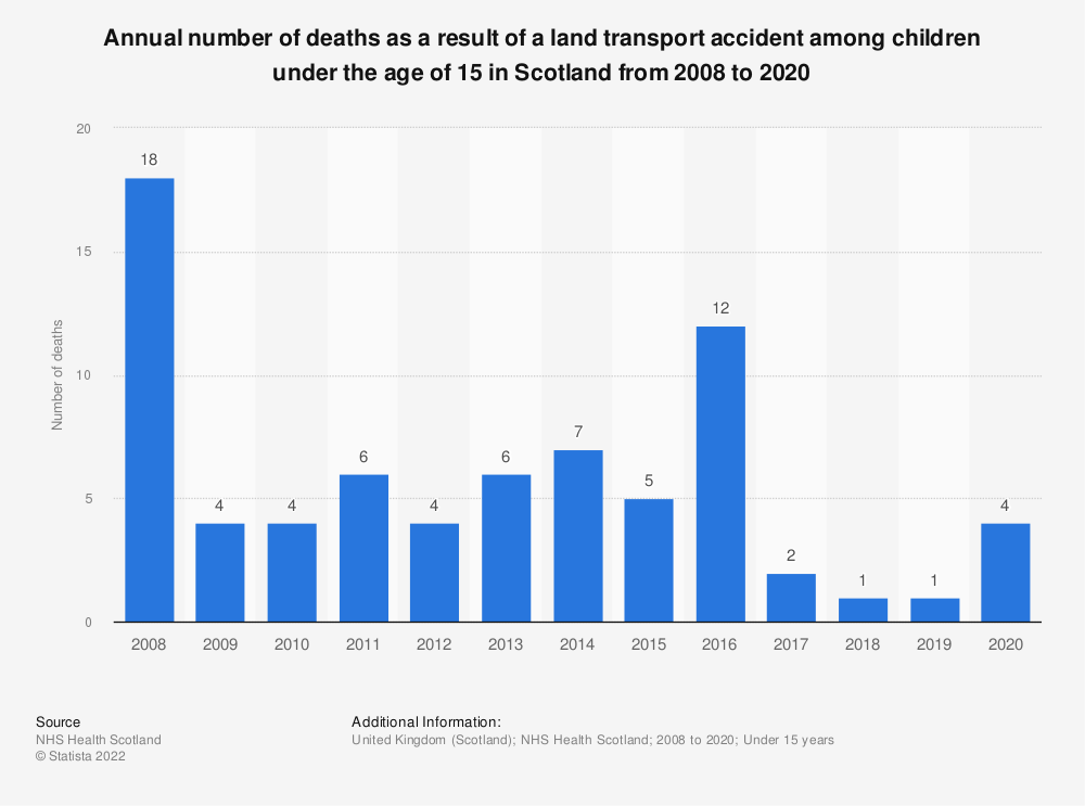 Statistic: Annual number of deaths as a result of a land transport accident among children under the age of 15  in Scotland from 2008 to 2017   Statista