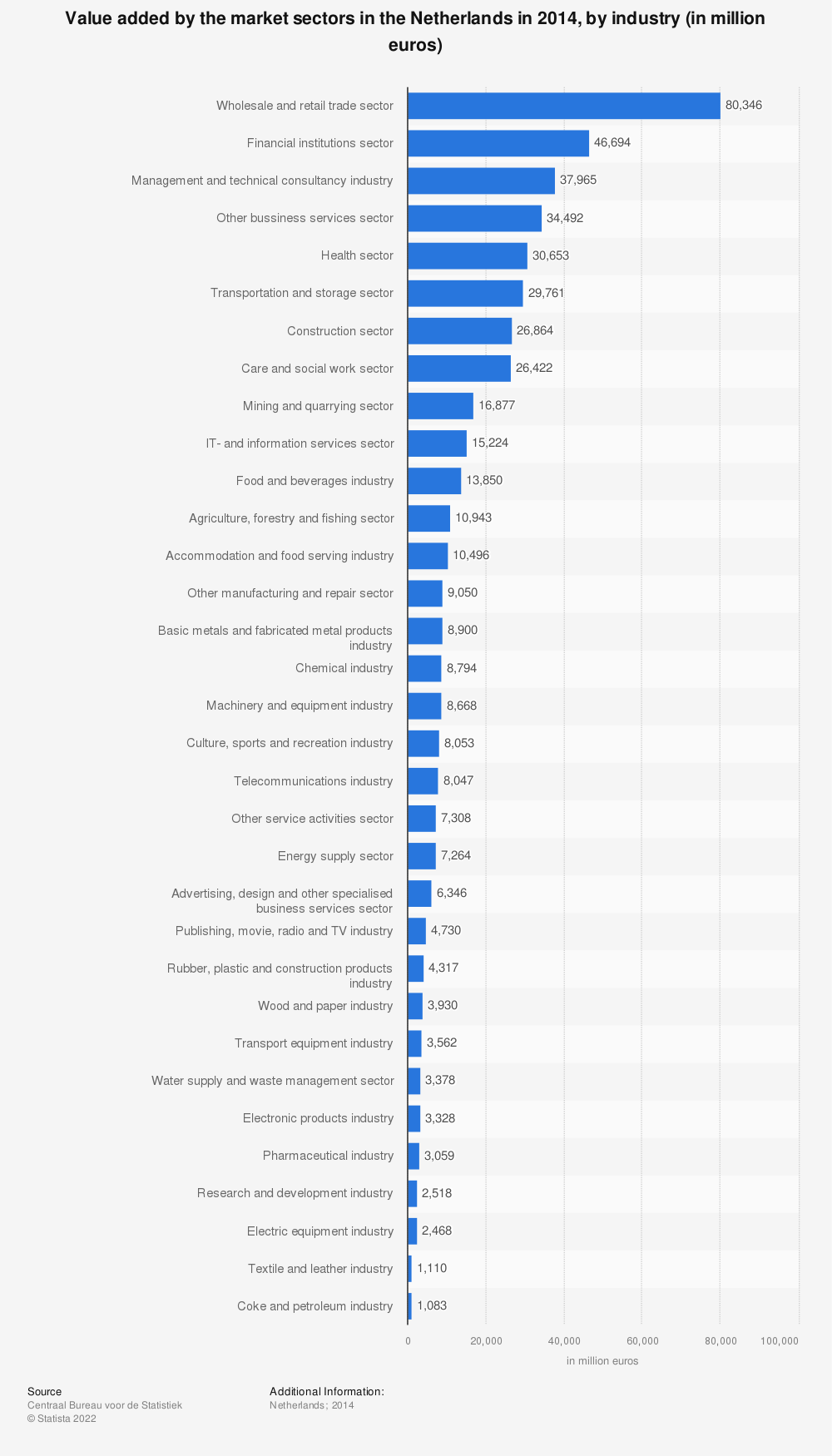 Statistic: Value added by the market sectors in the Netherlands in 2014, by industry (in million euros) | Statista