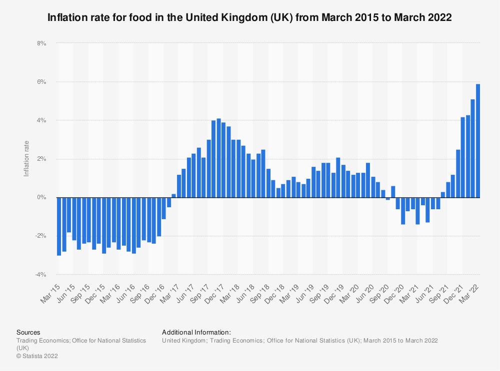 Statistic: Inflation rate for food in the United Kingdom (UK) from March 2015 to February 2019 | Statista