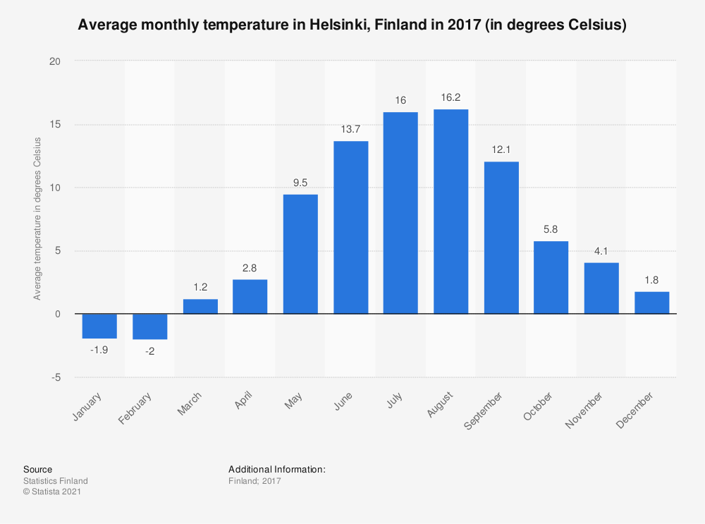 Statistic: Average monthly temperature in Helsinki, Finland in 2017 (in degrees Celsius) | Statista