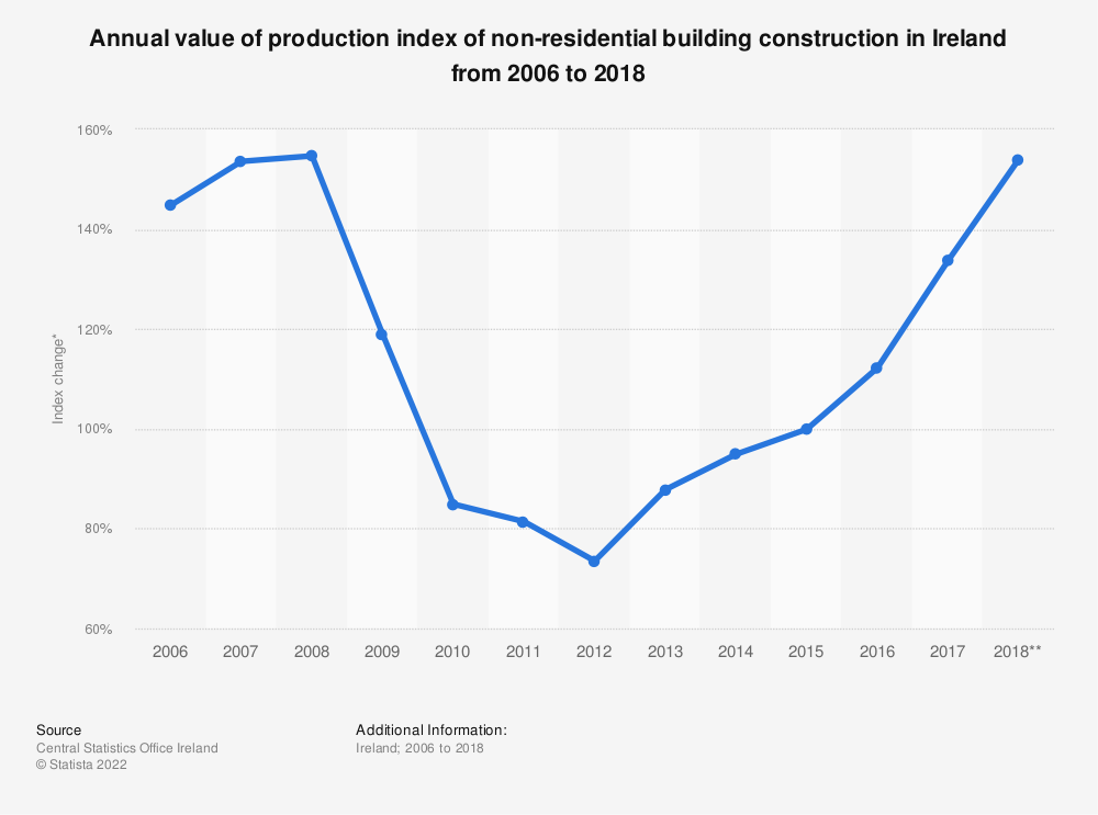 Statistic: Annual value of production index of non-residential building construction in Ireland from 2006 to 2018* | Statista