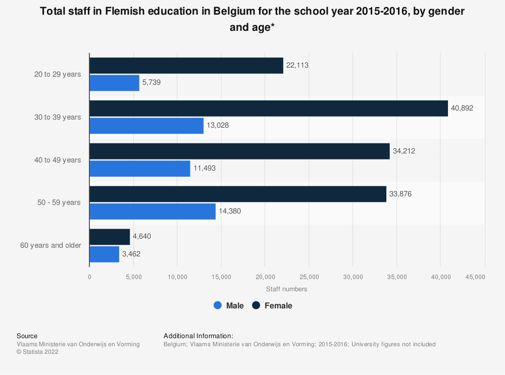 Statistic: Total staff in Flemish education in Belgium for the school year 2015-2016, by gender and age* | Statista