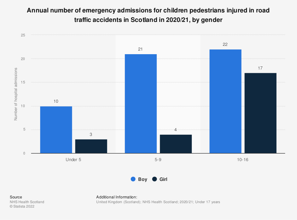 Statistic: Annual number of emergency admissions for children pedestrians injured in road traffic accidents in Scotland in 2018/19, by gender | Statista