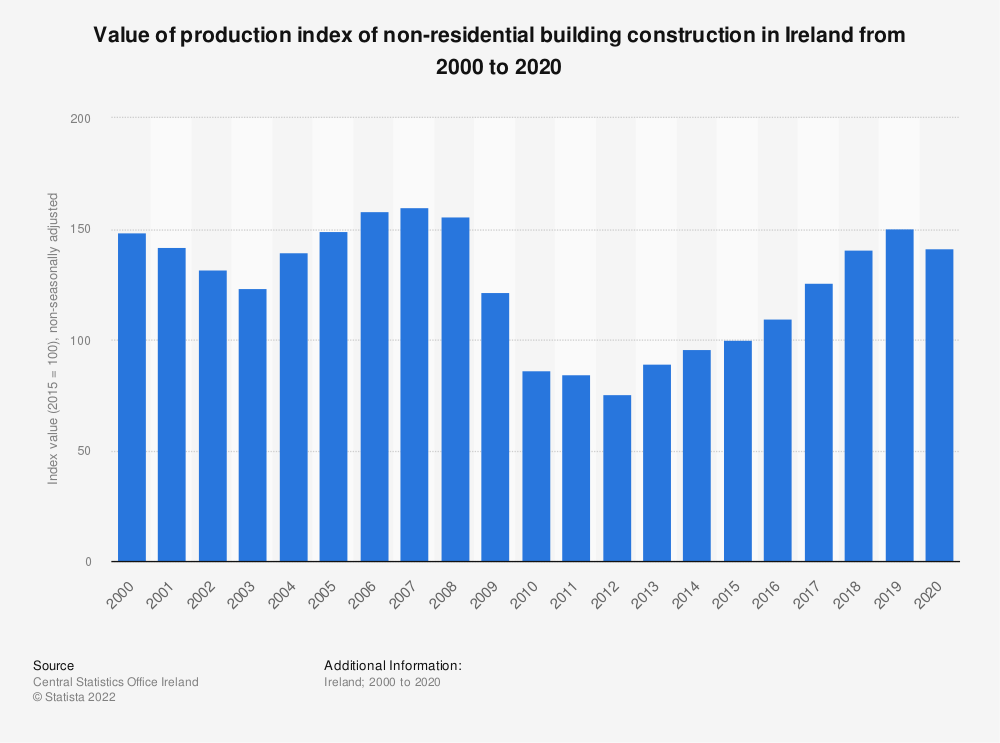 Statistic: Annual volume of production index of non-residential building construction in Ireland from 2006 to 2018* | Statista