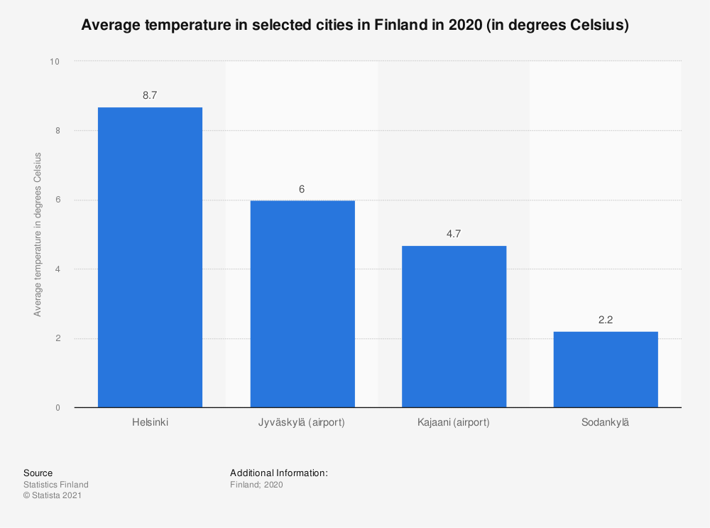Statistic: Average temperature in selected cities in Finland in 2019 (in degrees Celsius) | Statista