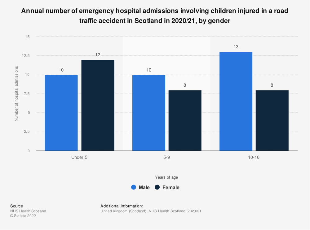 Statistic: Annual number of emergency hospital admissions involving children injured in a road traffic accident in Scotland in 2018/19, by gender | Statista