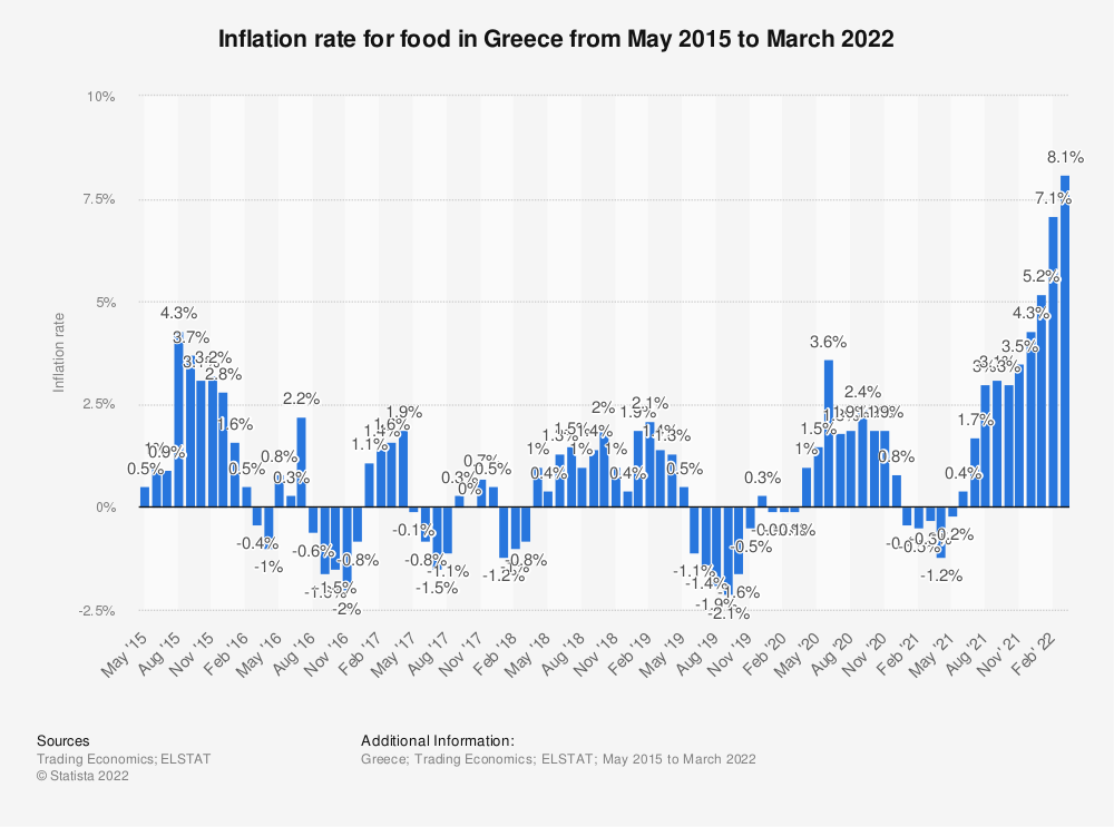 Statistic: Inflation rate for food in Greece from May 2015 to March 2019 | Statista