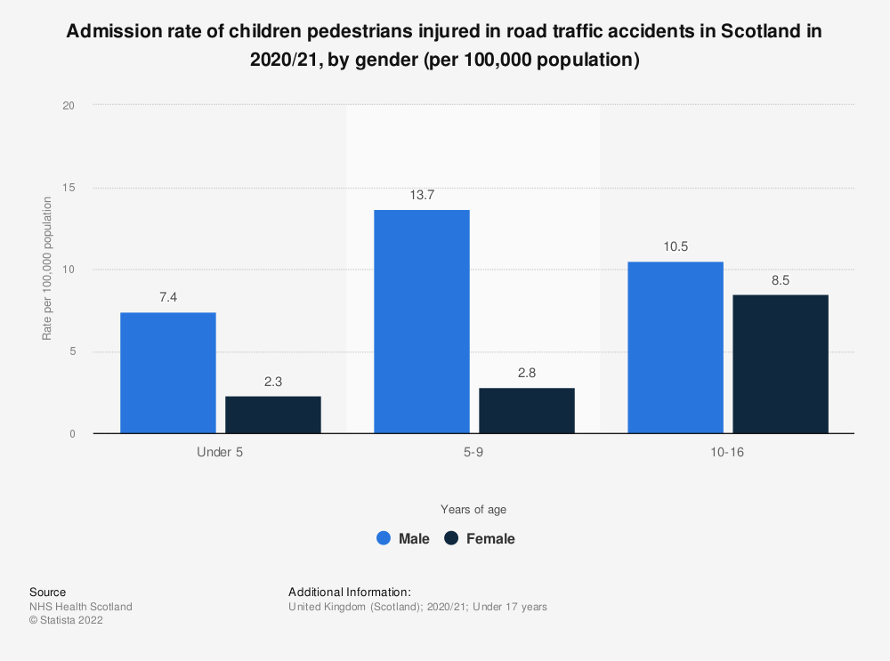 Statistic: Admission rate of children pedestrians injured in road traffic accidents in Scotland in 2017/18, by gender (per 100,000 population) | Statista