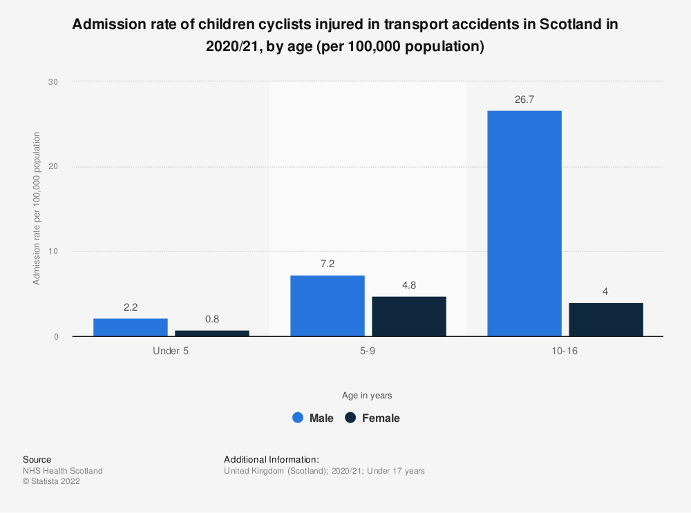 Statistic: Admission rate of children cyclists injured in transport accidents in Scotland in 2017/18, by age (per 100,000 population) | Statista
