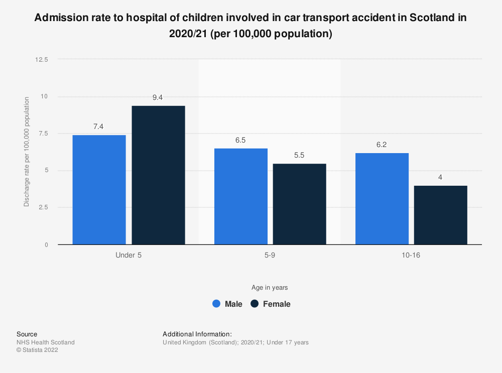 Statistic: Admission rate to hospital of children involved in car transport accident in Scotland in 2017/18 (per 100,000 population) | Statista
