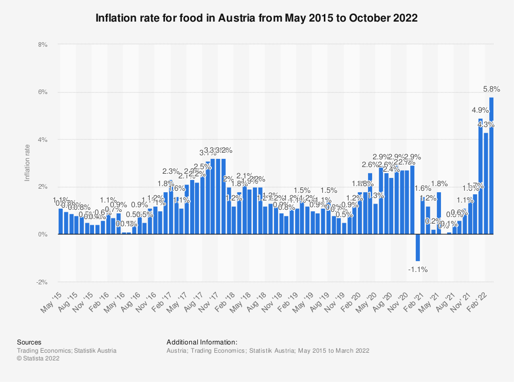 Statistic: Inflation rate for food in Austria from May 2015 to January 2020 | Statista