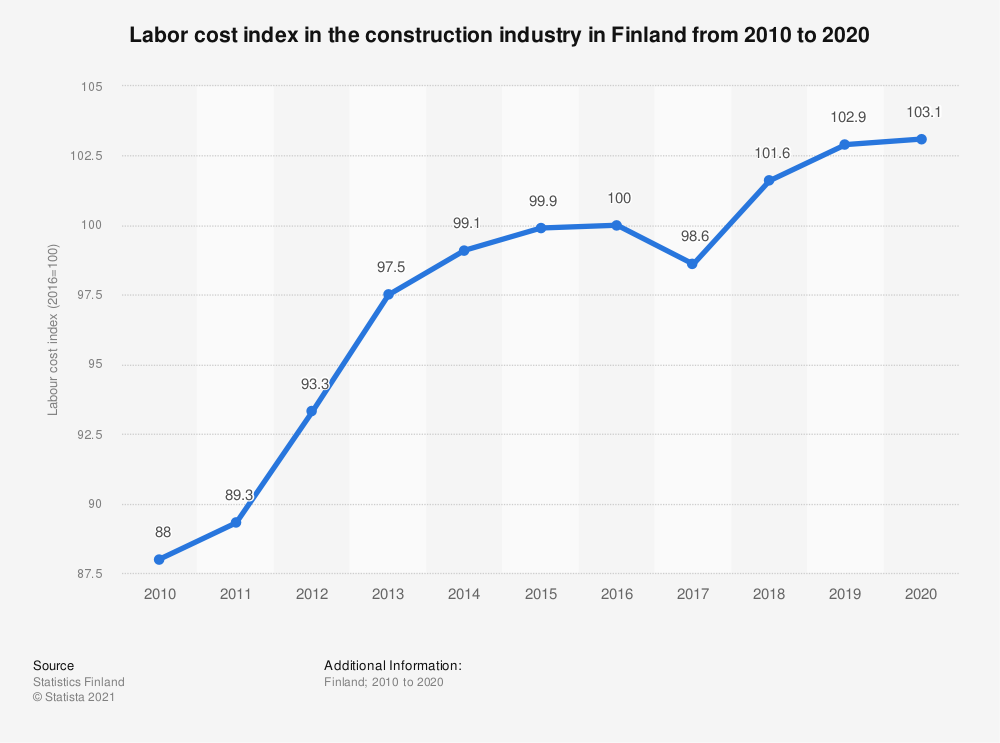 Statistic: Labor cost index in the construction industry in Finland from 2009 to 2019 | Statista