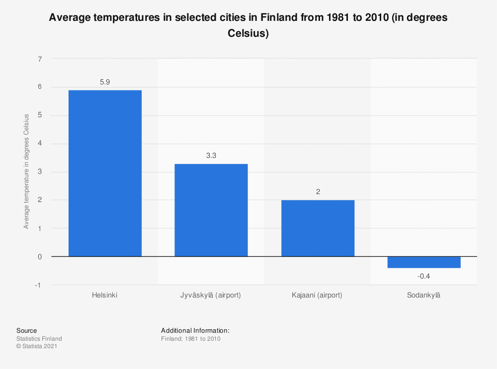 Statistic: Average temperatures in selected cities in Finland from 1981 to 2010 (in degrees Celsius)   Statista