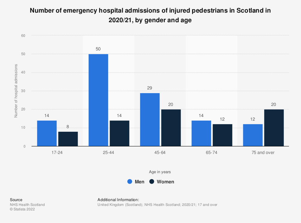 Statistic: Number of emergency hospital admissions of injured pedestrians in Scotland in 2017/18, by gender and age | Statista