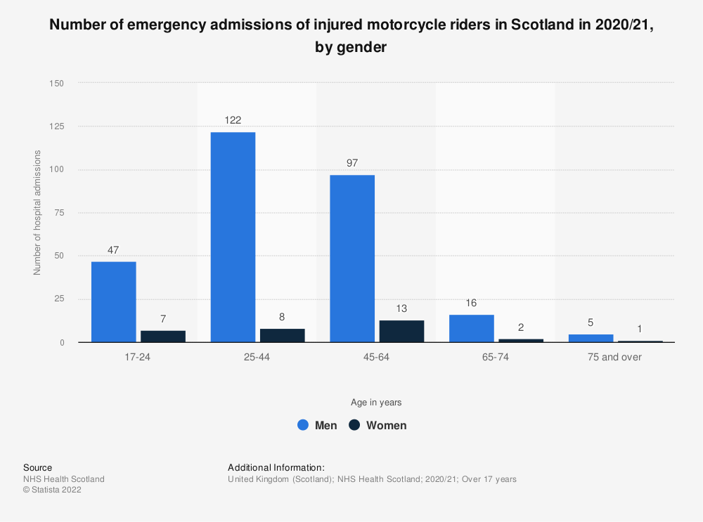 Statistic: Number of emergency admissions of injured motorcycle riders in Scotland in 2017/18, by gender | Statista