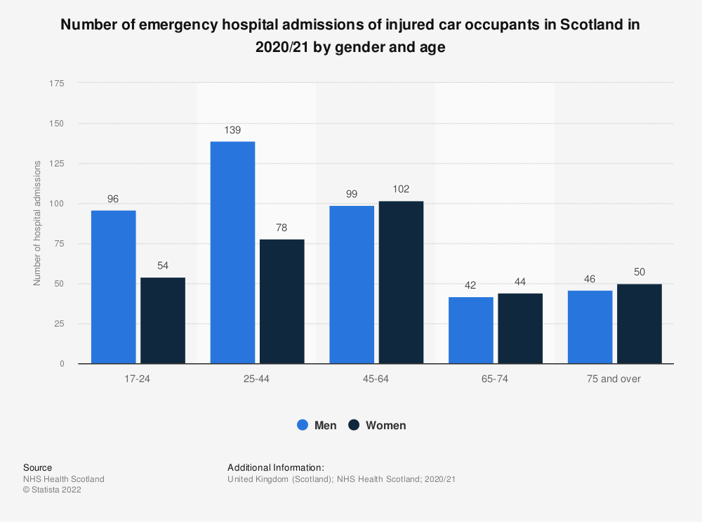 Statistic: Number of emergency hospital admissions of injured car occupants in Scotland in 2017/18, by gender and age | Statista