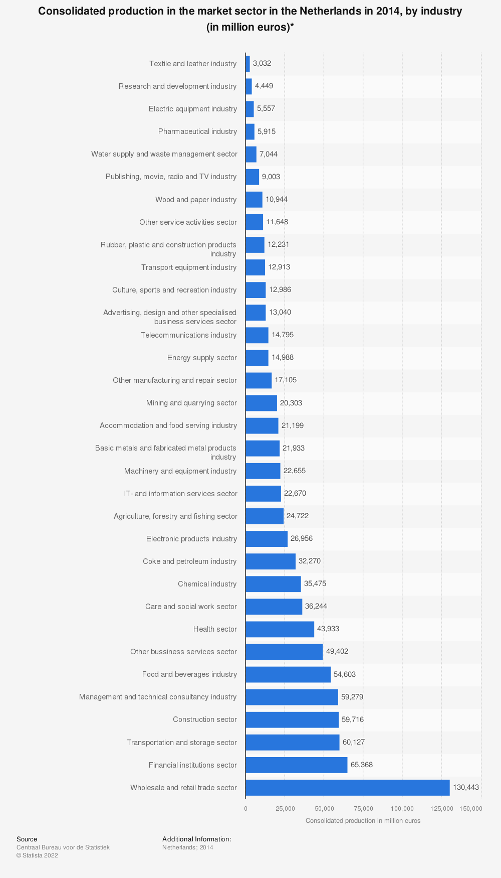 Statistic: Consolidated production in the market sector in the Netherlands in 2014, by industry (in million euros)* | Statista