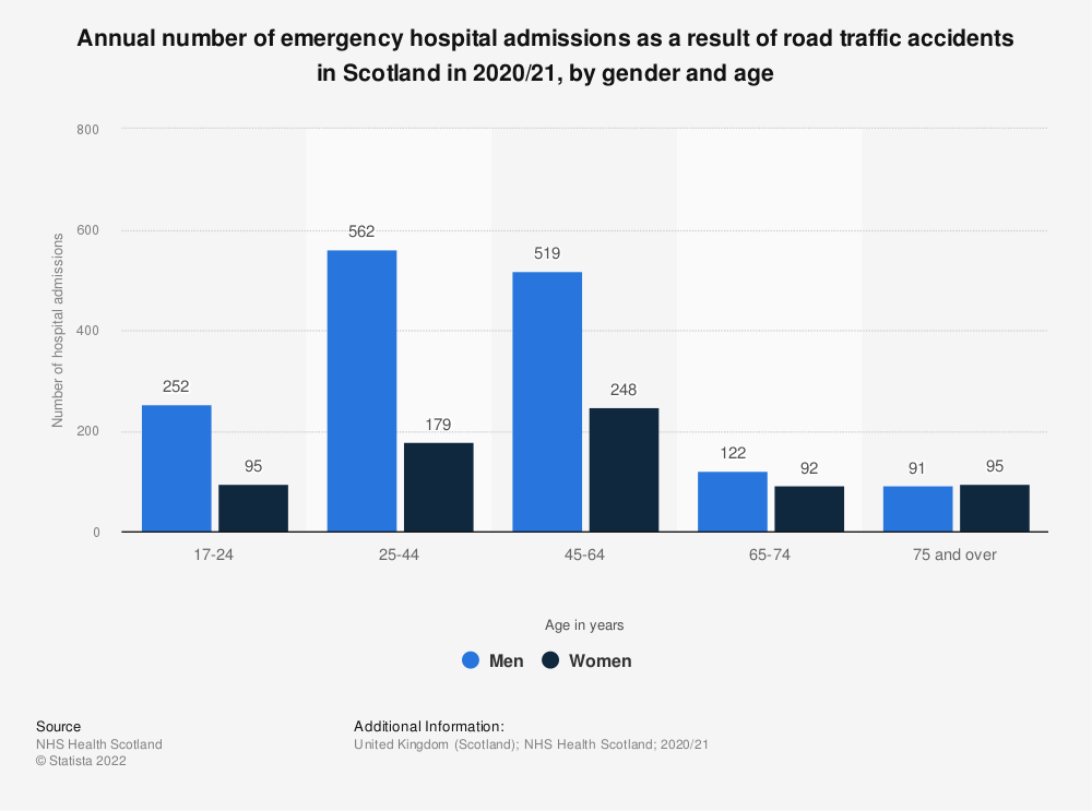 Statistic: Annual number of emergency hospital admissions as a result of road traffic accidents in Scotland in 2017/18, by gender and age | Statista