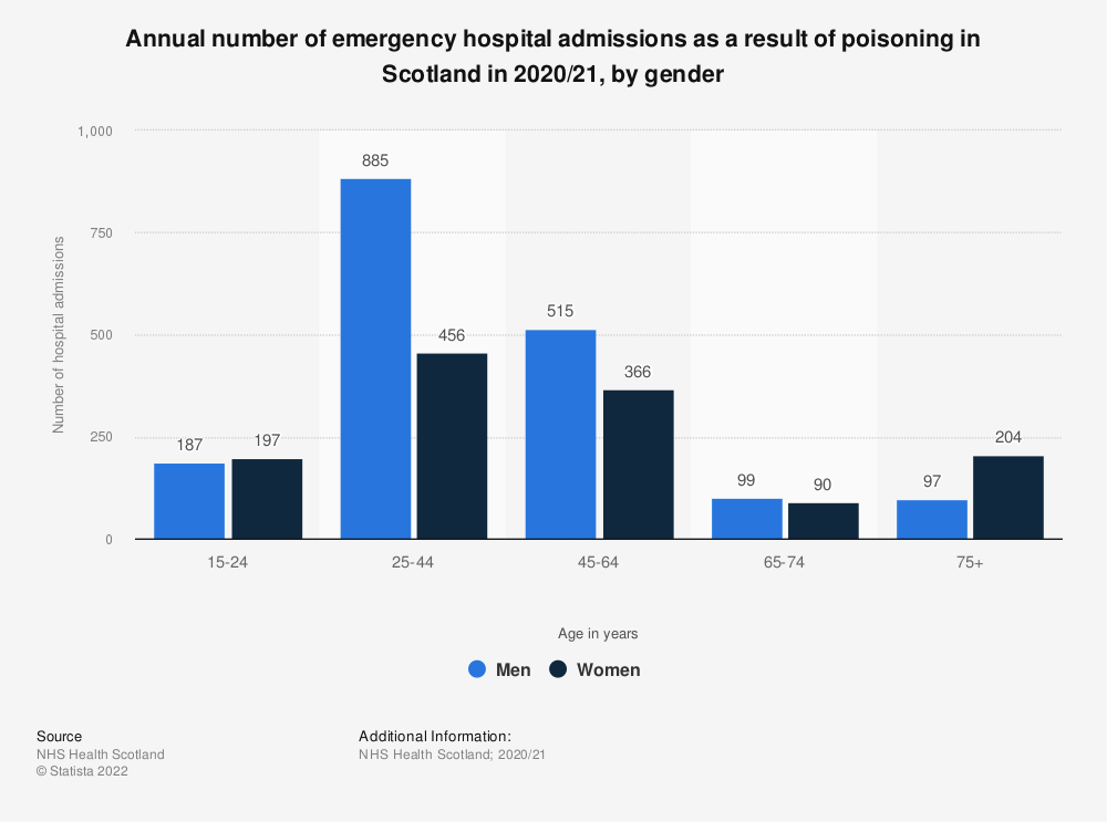 Statistic: Annual number of emergency hospital admissions as a result of poisoning in Scotland in 2017/18, by gender | Statista