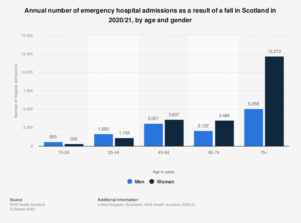 Statistic: Annual number of emergency hospital admissions as a result of a fall in Scotland in 2018/19, by age and gender | Statista