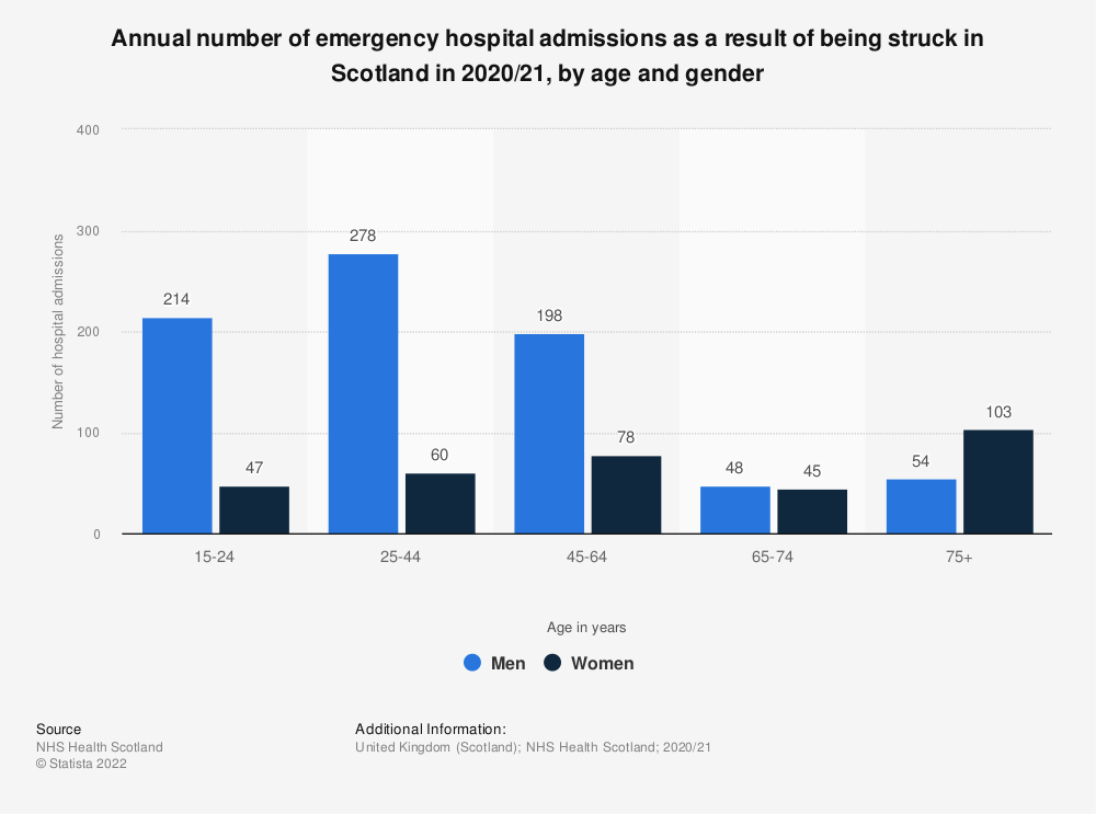 Statistic: Annual number of emergency hospital admissions as a result of being struck in Scotland in 2017/18, by age and gender | Statista