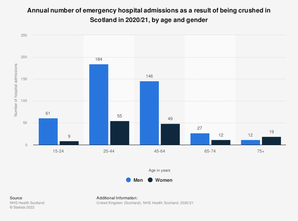 Statistic: Annual number of emergency hospital admissions as a result of being crushed in Scotland in 2017, by gender* | Statista