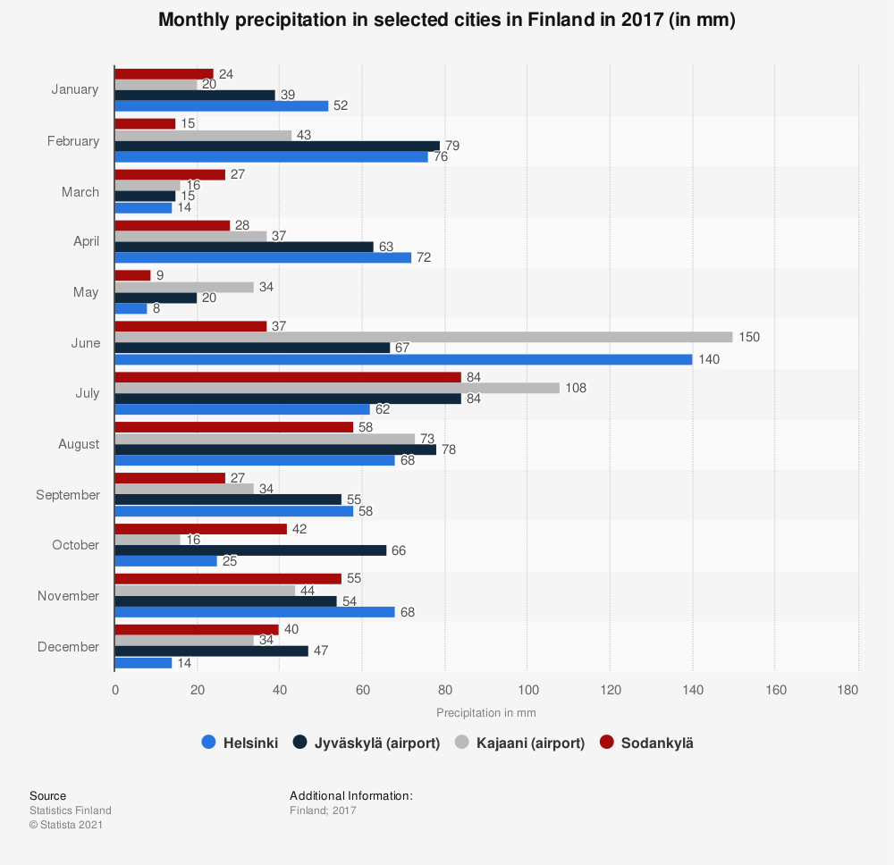Statistic: Monthly precipitation in selected cities in Finland in 2017 (in mm) | Statista
