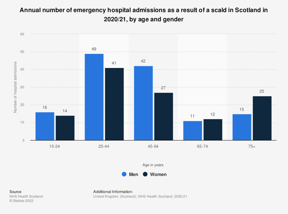 Statistic: Annual number of emergency hospital admissions as a result of a scald in Scotland in 2017/18, by age and gender | Statista