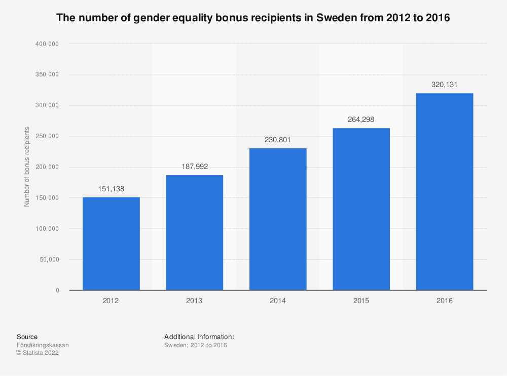 Statistic: The number of gender equality bonus recipients in Sweden from 2012 to 2016 | Statista