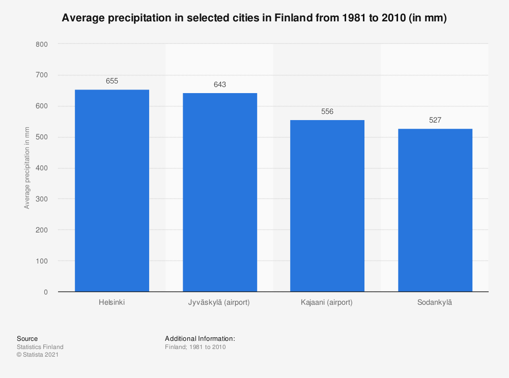 Statistic: Average precipitation in selected cities in Finland from 1981 to 2010 (in mm) | Statista