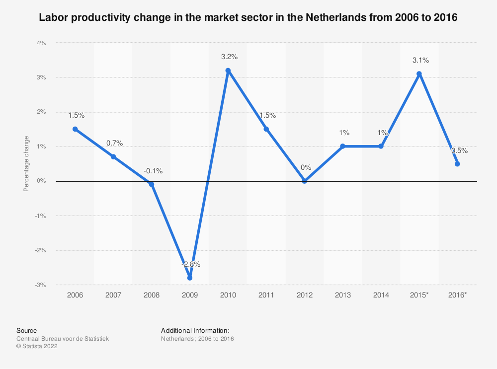 Statistic: Labor productivity change in the market sector in the Netherlands from 2006 to 2016 | Statista