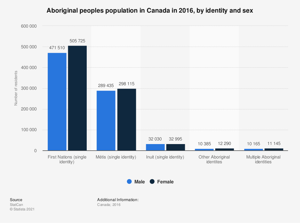 Statistic: Aboriginal peoples population in Canada in 2016, by identity and sex | Statista