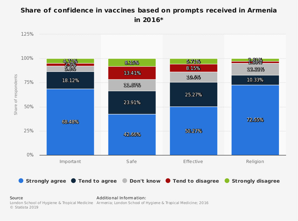Statistic: Share of confidence in vaccines based on prompts received in Armenia in 2016* | Statista