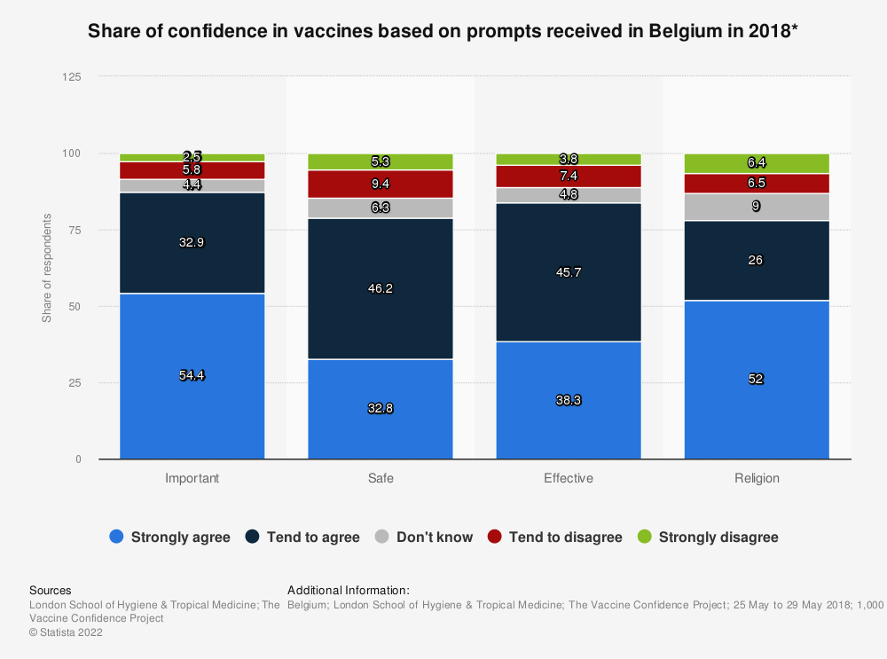 Statistic: Share of confidence in vaccines based on prompts received in Belgium in 2018* | Statista