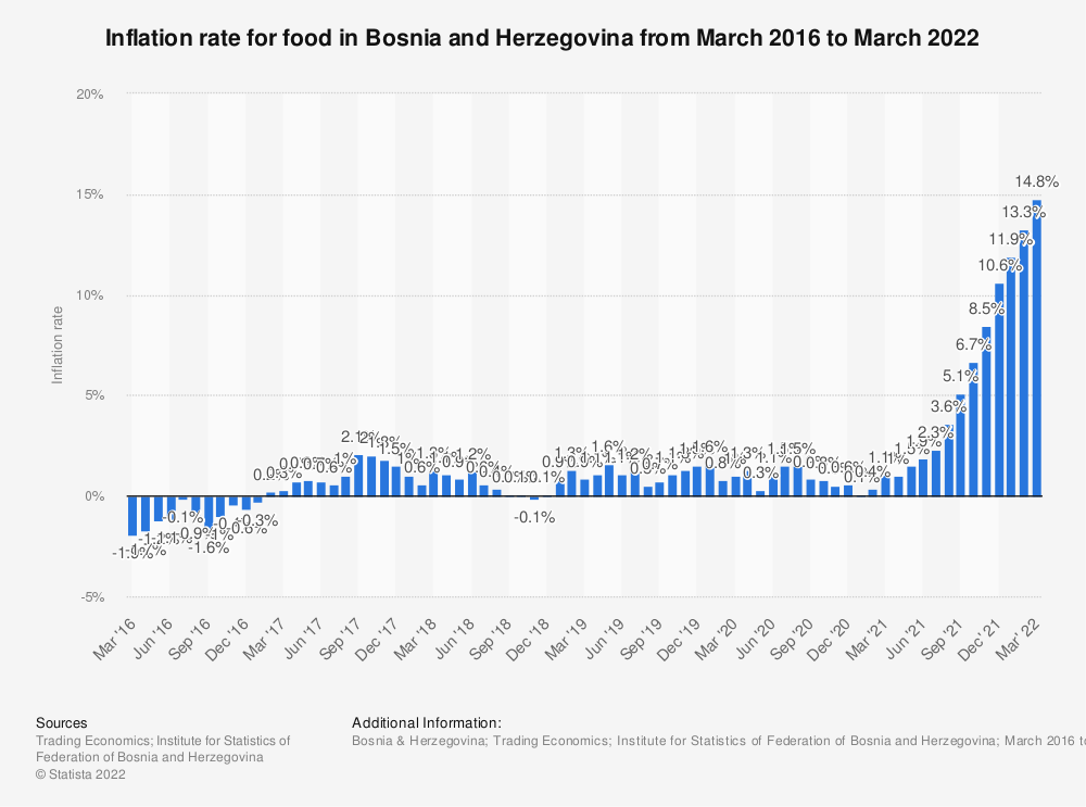 Statistic: Inflation rate for food in Bosnia and Herzegovina from March 2016 to December 2019 | Statista
