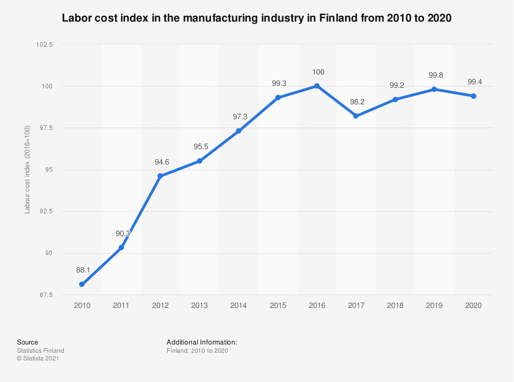 Statistic: Labour cost index in the manufacturing industry in Finland annually from 2008 to 2018   Statista