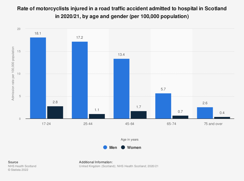Statistic: Rate of motorcyclists injured in a road traffic accident admitted to hospital in Scotland in 2017/18, by age and gender (per 100,000 population) | Statista