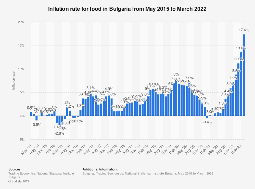 Statistic: Inflation rate for food in Bulgaria from May 2015 to January 2020 | Statista