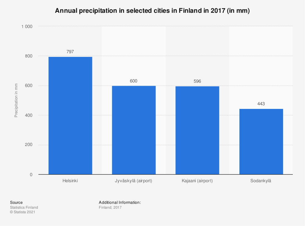 Statistic: Annual precipitation in selected cities in Finland in 2017 (in mm) | Statista