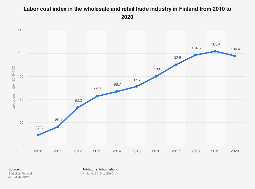 Statistic: Labour cost index in the wholesale and retail trade industry in Finland annually from 2007 to 2017 | Statista
