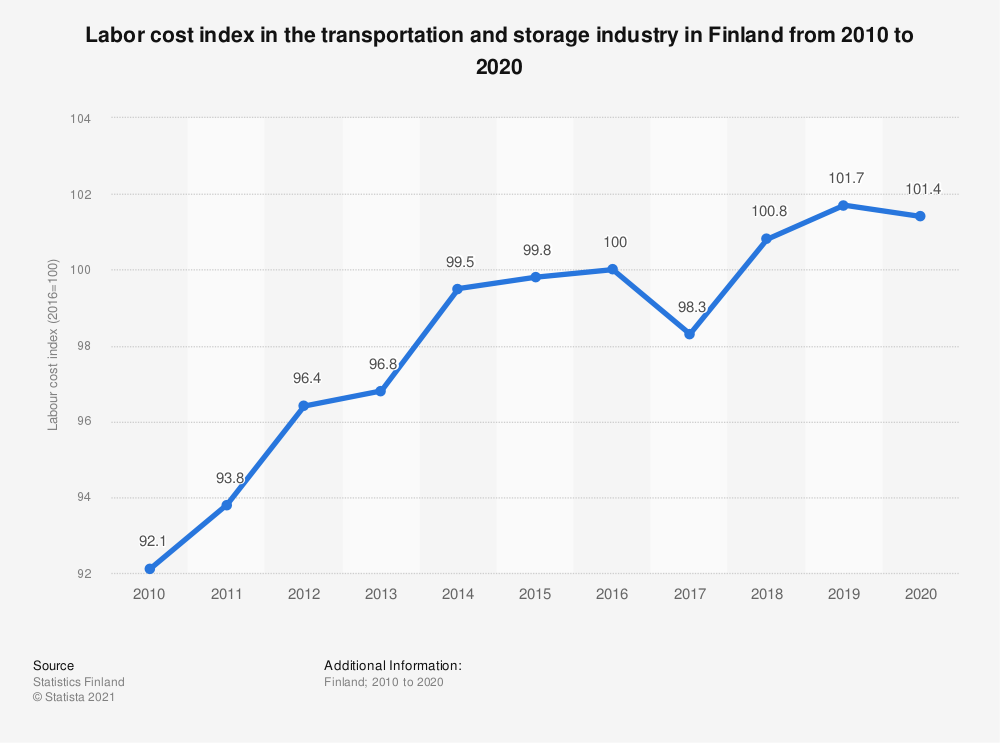 Statistic: Labour cost index in the transportation and storage industry in Finland annually from 2008 to 2018 | Statista