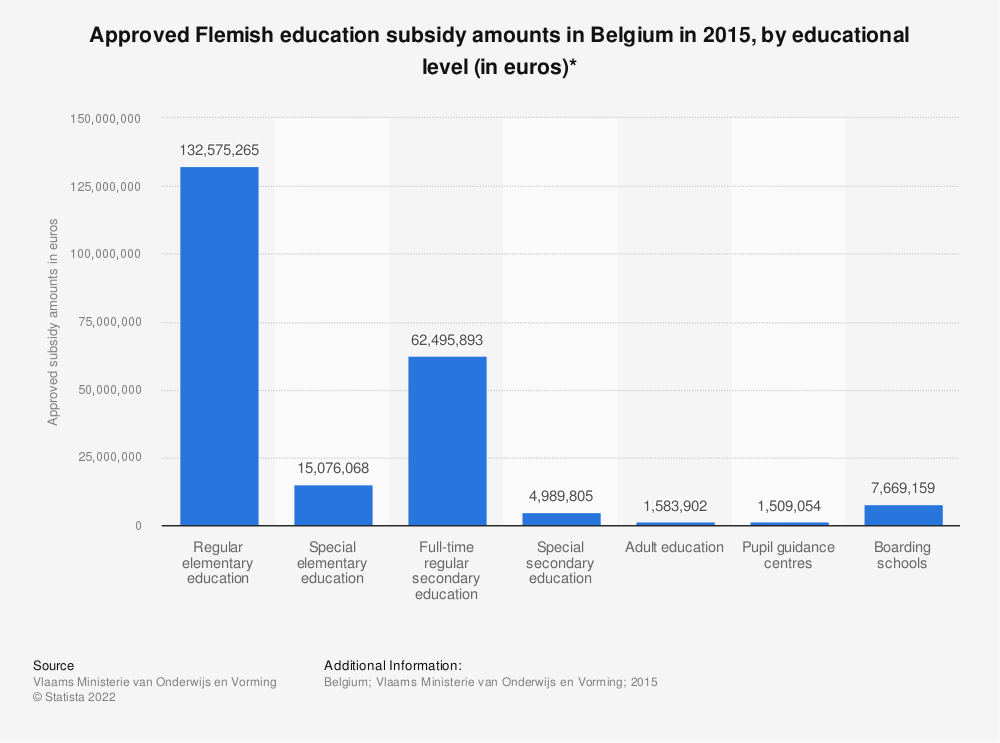 Statistic: Approved Flemish education subsidy amounts in Belgium in 2015, by educational level (in euros)* | Statista