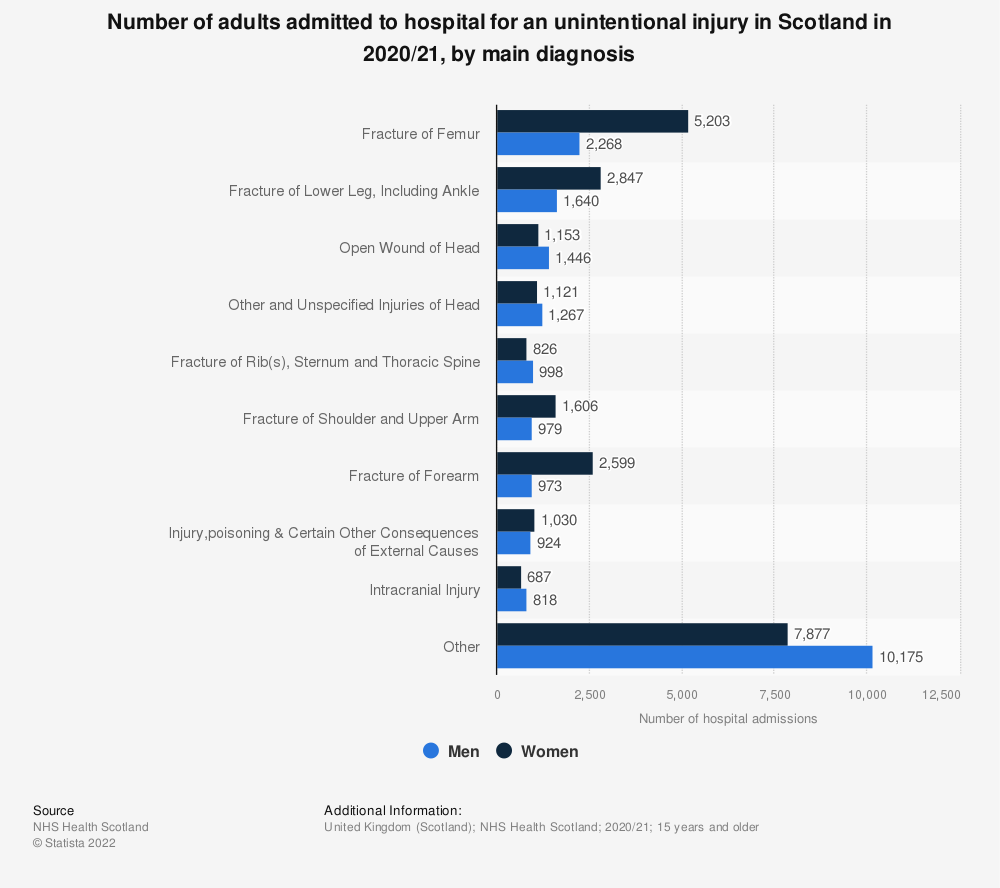 Statistic: Number of adults admitted to hospital for an unintentional injury in Scotland in 2017/18, by main diagnosis | Statista
