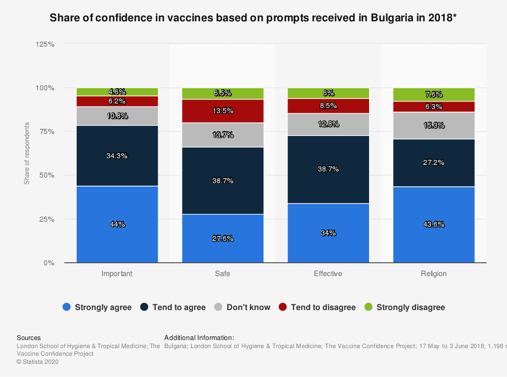 Statistic: Share of confidence in vaccines based on prompts received in Bulgaria in 2018* | Statista