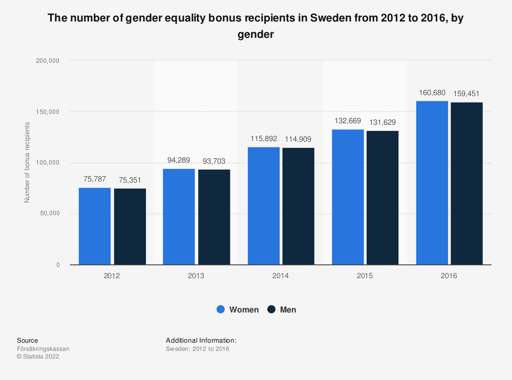 Statistic: The number of gender equality bonus recipients in Sweden from 2012 to 2016, by gender | Statista